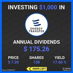 Why NEW Investors LOSE money, Investing for beginners Stock Market Investing, Investing In Stocks, Value Investing, Investing Money, Stock Market For Beginners, Dividend Investing, Dividend Stocks, Energy Technology, Money Management
