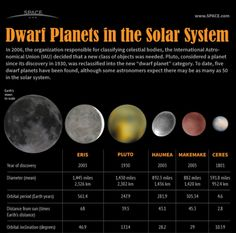 Top 20 Astronomy Infographics I <3 Pluto because it was discovered where I live!