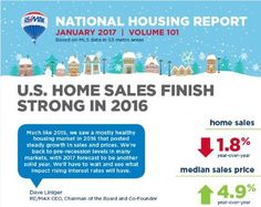 January 2017 RE/MAX National Housing Report | RE/MAX Newsroom