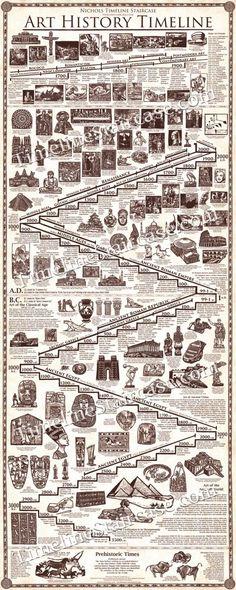 Resultado de imagem para history time line nabucodonosor