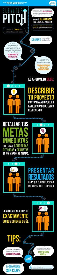 Elevator Pitch Infografía