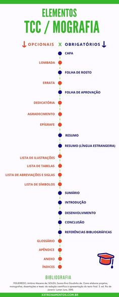 Estrutura do TCC ou Monografia