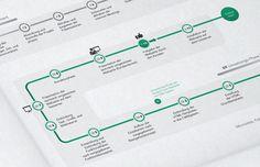 F+S Infographic by Martin Oberhäuser, via Behance