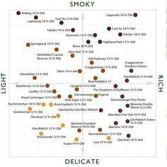 Whiskey taste chart
