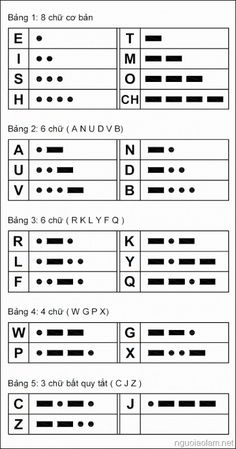 The fastest way to learn Morse code.