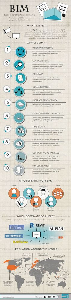 Infographic about BIM:Building Information System. Definition, benefits and keys for architectural and engineering practices- by SI architects - www.siarchitects.es #architecture #bim #construction #revit #vectorworks #allplan. The UX Blog podcast is also available on iTunes.