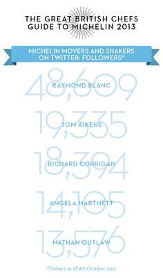 Michelin Starred Chefs on Twitter