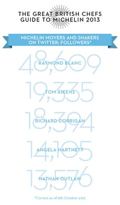 Michelin Starred Chefs on Twitter
