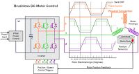 Electrical and Electronics Engineering: Brushless DC Motor Controller