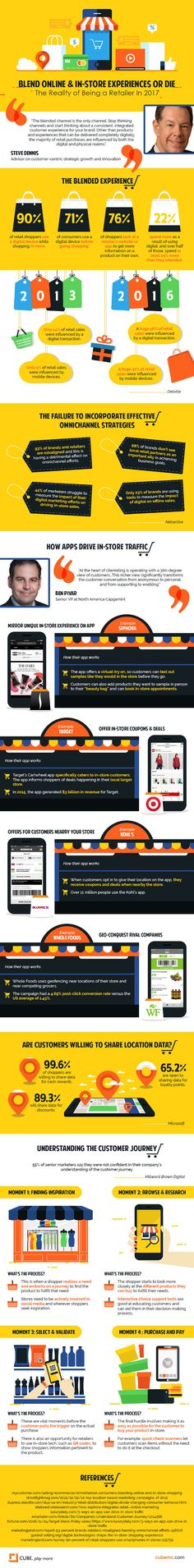 A Blended Online and In-Store Shopping Journey #Infographic #retail #B2C #strategy