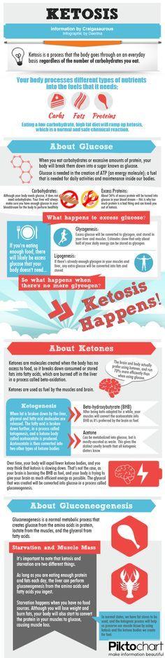 Keto Infographic #keto #lchf #lowcarb