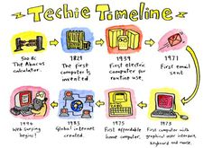 This is a technology timeline. It starts off in 500Bc with the abacus, and ends in 1994 when web surfing begins.