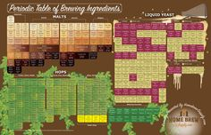 Periodic_Table_of_Brewing_Ingredients_Elements_680