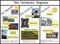 Colonial Regions Diagram - PDF Social Studies Projects, 5th Grade Social Studies, Social Studies Classroom, Colonial America Unit, Future Classroom, Classroom Ideas, Teaching Reading, Teaching Ideas, New School Year