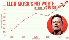 Tesla Tips: Four lessons top business executives can learn from Elon Musk Singularity University, Iron Man Comic Books, Solar City, Tesla Ceo, Elon Musk, My Idol, Learning, Tips, Design