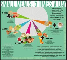For some people, it is better to eat small meals 5 times a day rather than 3 big meals. This graphic shows some good tips for what to eat and when if you go the 5 small meals way. Get Healthy, Healthy Tips, Healthy Habits, Healthy Choices, Healthy Snacks, Healthy Recipes, Eating Healthy, Clean Eating, Easy Recipes