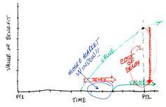 Cost Of Delay mechanism