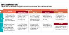 Fundos e recibos de ações são opções para investidor aplicar no exterior - 22/09/2014 - Mercado - Folha de S.Paulo