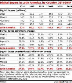 Latin America Home to 110 Million Digital Buyers - eMarketer Arm Pits, Latin America, Ecommerce, Digital Marketing, Advertising, Number, Country, Brazil, Rural Area