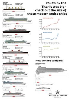 you-think-the-titanic-was-big-infographic-final | If you tho… | Flickr