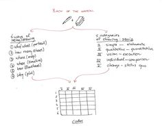 """Strategic Architecture: Using """"back of the napkin"""" with TOGAF and ArchiMate"""