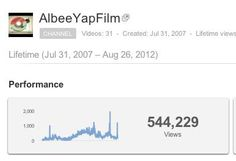 More than a half million views on my youtube films I've put together, edited & produced.