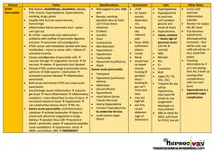 Here is another Pathology Review Table to help your midterm and NCLEX studying! NCLEX tutors will suggest that their students make summary tables like these to keep their information concise and in…