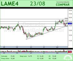 LOJAS AMERIC - LAME4 - 23/08/2012 #LAME4 #analises #bovespa
