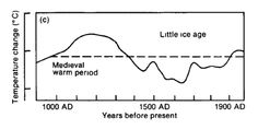 IPCC 1990  Hmmm the medieval warm period is still present.  I guess the green crazies had not destroyed climate science during that time.