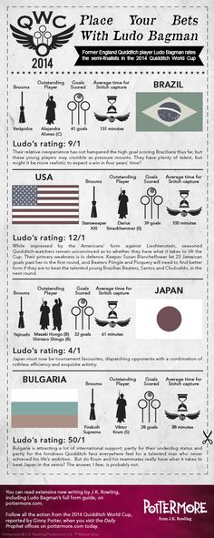 Pottermore Insider: Place your bets with Ludo Bagman and check out our #QuidditchWorldCup semi-finals infographic