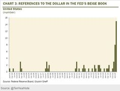 References to the #dollar in the Fed´s Beige Book