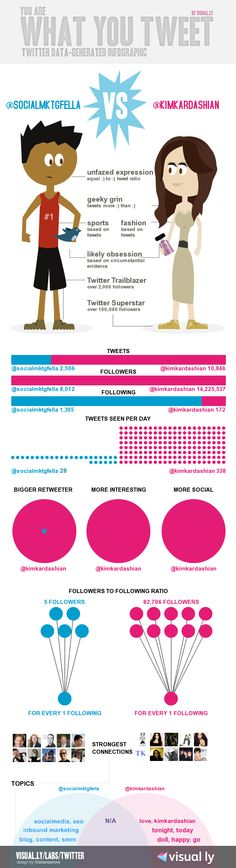 Twitter, Visual.ly and the Kim Kardashian Faceoff [Infographic]