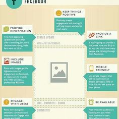 How to create the perfect post on Facebook.  #Infographic #socialmedia #OnlineMarketing #Advertising #post #share #like4like #blogger #facetime #write #create #ready #friends #family #likes #links #fashionbloggers #imagine #videooftheday #photooftheday #visuals #media #artoftheday #mobile #friendships #information #user