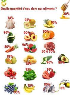 Quantité d'eau dans les aliments