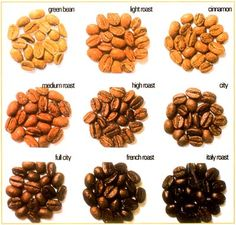 This informational page explains the differences between each type of roast, including the ever-popular french roast.