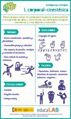 Inteligencia la corporal-cinestésica | Ideas clave | Material del curso INTEF167 | MOOC INTEF