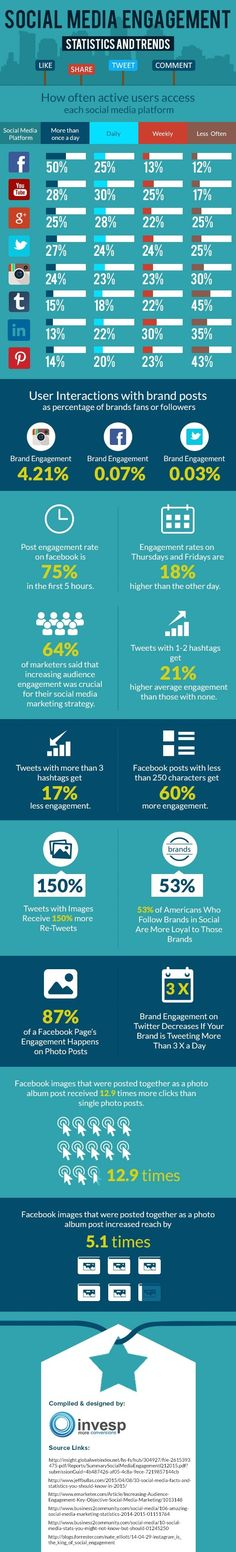 Social media engagement – Statistics and Trends - infographic