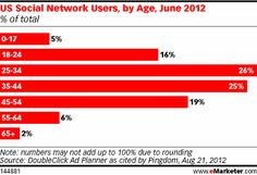 In June 2012, Pingdom analyzed DoubleClick data and found that 26% of US social network users were between the ages of 25 and 34, with another 25% between the ages of 35 and 44. Users ages 18 to 24 made up 16% of all US social network users. This study looked at users of a variety of sites, including Facebook, Twitter, LinkedIn, Pinterest, Tumblr, Reddit, StumbleUpon, deviantART and Goodreads.
