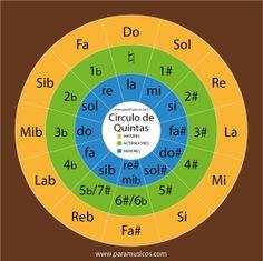 circulo-de-quintas1