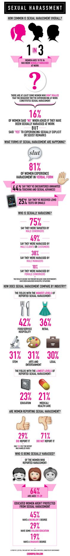The Most Important Infographic Ever Posted. Survey: 1 in 3 Women Has Been Sexually Harassed at Work