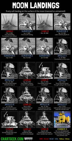 Moon Landings - every soft landing on the surface of the moon, manned or unmanned