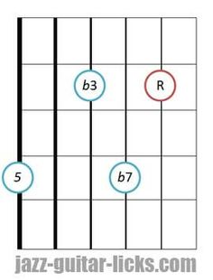 Minor seventh guitar chord diagram 6 3