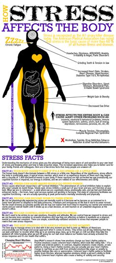 Stress-zafirides-psychiatry-infographic