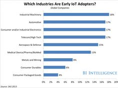 Industrial companies are early IoT adopters primarily due to efficiency benefits! Industrial Companies
