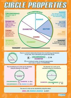 Circle Properties Poster with definitions of key vocabulary. Math Resources, Math Activities, Geometry Activities, E Learning, Gcse Maths Revision, Math Properties, Handout, Math Charts, Math Notes