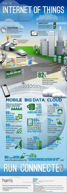 Infographic: The Internet of Things The Internet of Things includes everything from smartphone apps that control your homes lights and temperature from afar to real-time analytics that help ease traffic congestion and city parking woes, according to SAP. Marketing Trends, Inbound Marketing, Content Marketing, Internet Marketing, Mobile Marketing, Marketing Plan, Business Marketing, Online Marketing, Big Data