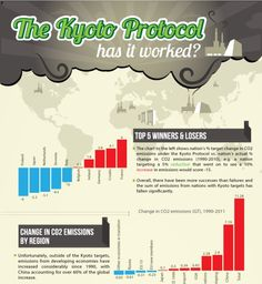 """: """"the kyoto protocol has it worked"""" this website talks about how for the kyoto protocol has been really successful in most developed nations but hasn't really made a difference in nations outside of the treaty. It also explains that the way the protocol is measured is flawed."""