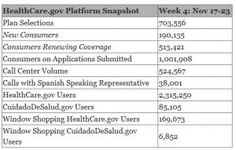 """According to email from the Feds, """"in week four of the 2020 Open Enrollment period, people selected plans using Real Numbers, Finals Week, How To Speak Spanish, Make Sense, Health Insurance, Health Care, Blogging, How To Plan, World"""
