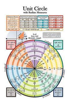 'Unit Circle' Poster by art-pix - Mathe Ideen 2020 Math Vocabulary, Maths Algebra, Math Formula Chart, High School Algebra, Math Charts, Physics And Mathematics, Math Notes, Math Formulas, Fun Math