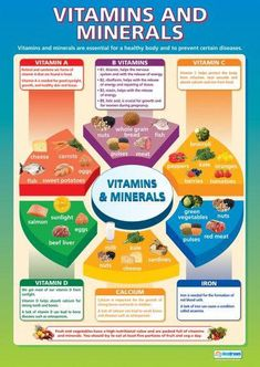 From our Design and Technology poster range, the Vitamins and Minerals Poster is a great educational resource that helps improve understanding and reinforce learning. Nutrition Education, Nutrition Classes, Nutrition Activities, Stem Activities, Nutrition Chart, Nutrition Information, Food Nutrition, Cheese Nutrition, Health Lessons